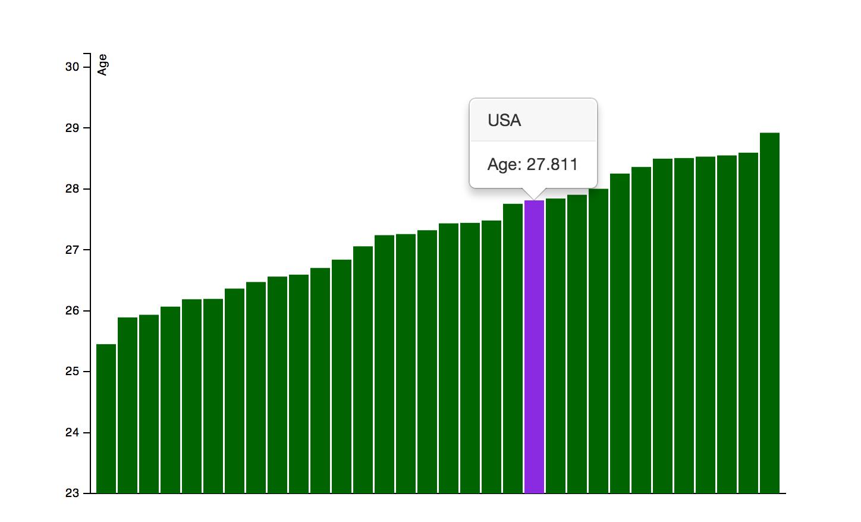 chart_screen